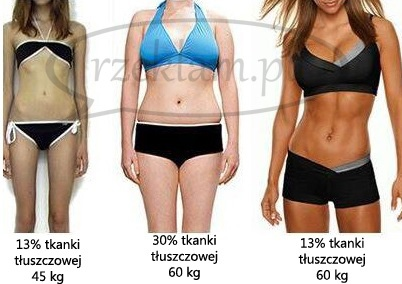 kilogramy i tłuszcz copy